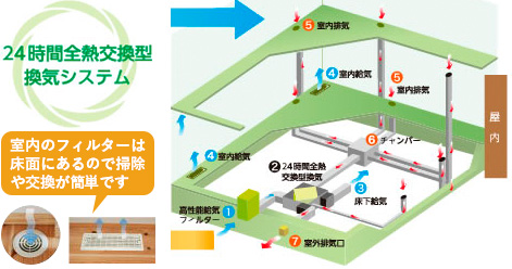 標準装備:エコ換気システム